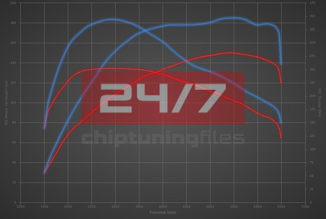 Audi Q2 35 TFSI (1.5T) 150hp