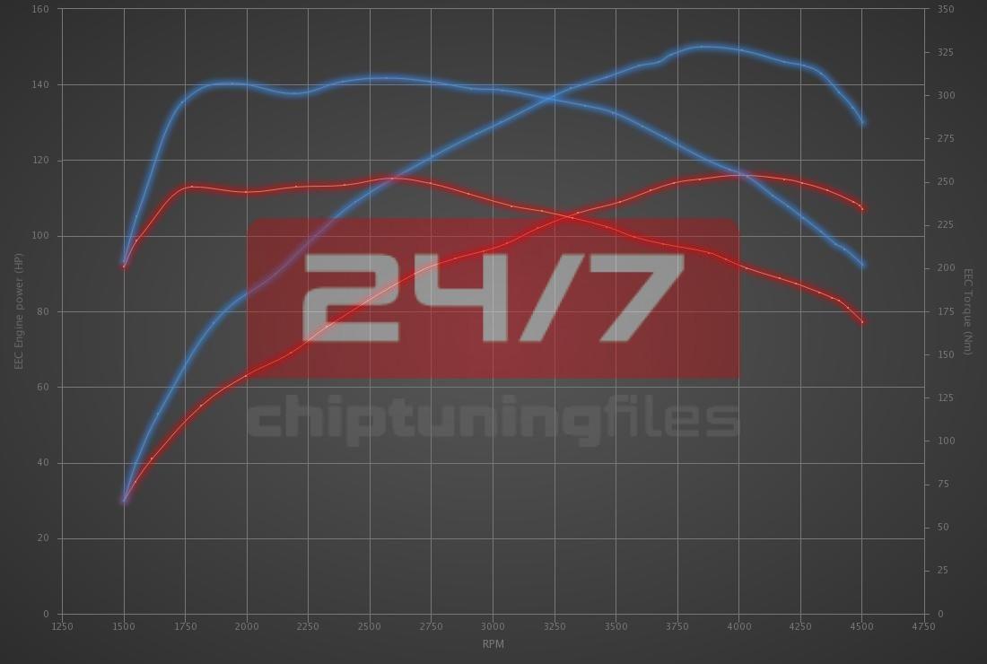 Audi Q2 30 TDI (1.6D) 116hp