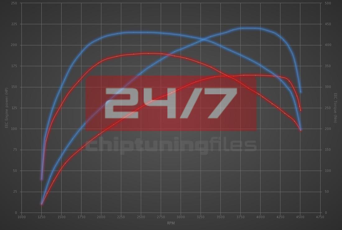 Audi Q5 35 TDI (2.0D) 163hp