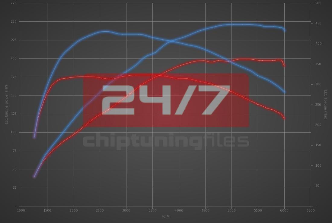 Audi TT 40 TFSI 197hp