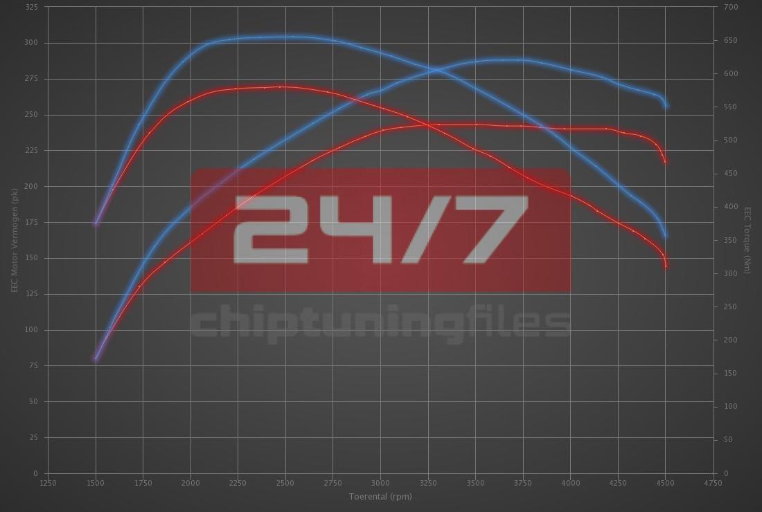 Audi A7 3.0 TDI 245hp