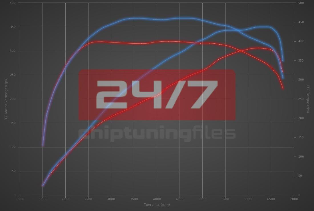 Audi TT S 2.0 TFSI 306hp