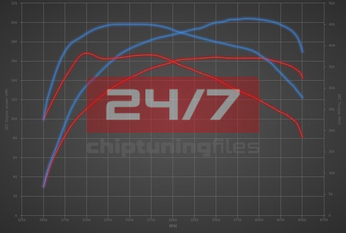 Audi A6 35 TDI (2.0D) 163hp
