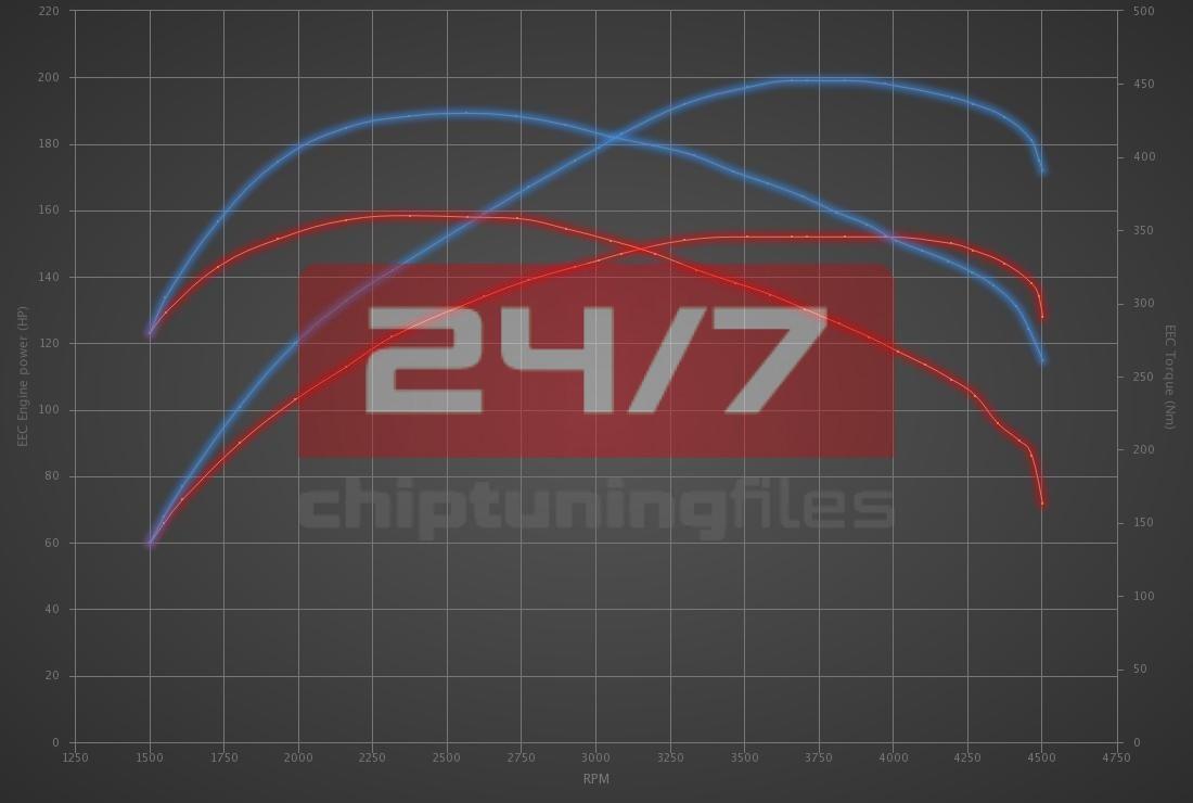 Audi Q2 35 TDI (2.0D) 150hp