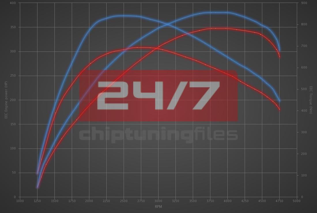 Audi S4 3.0 TDI V6 347hp