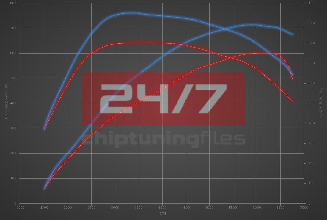 Audi RS7 4.0 TFSI 600hp