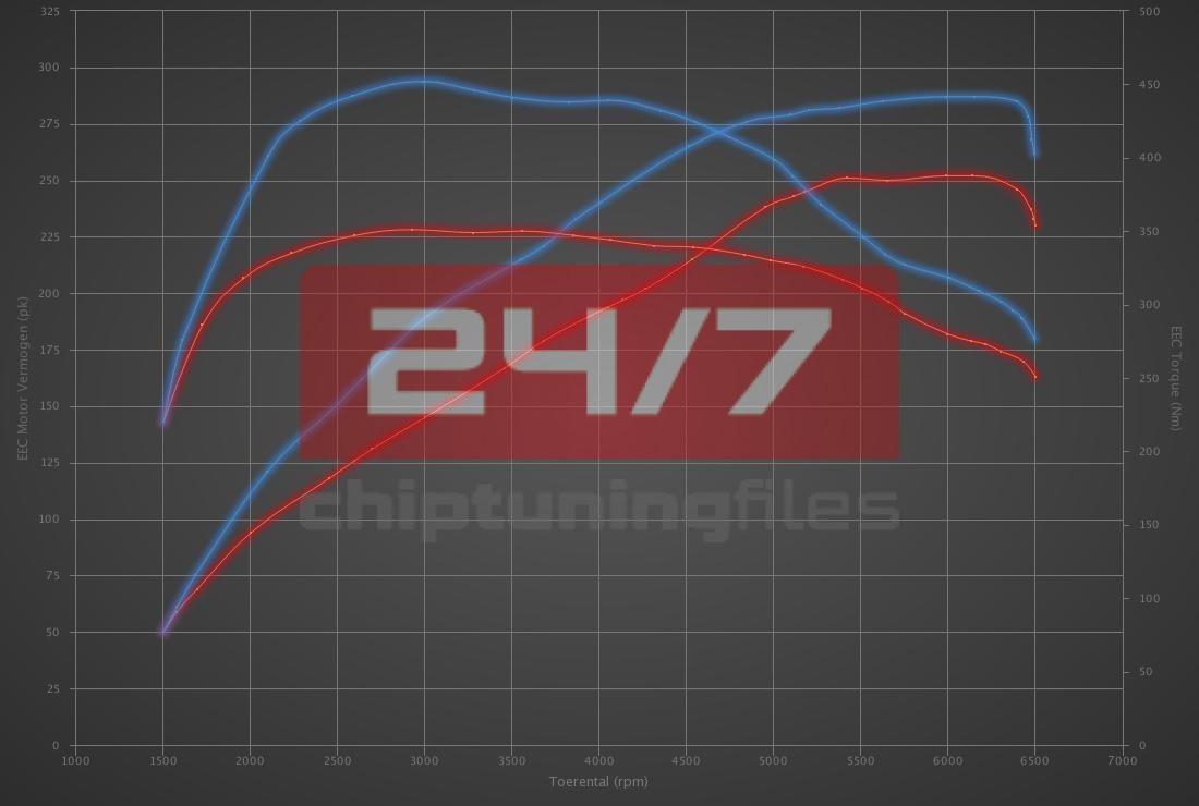 BMW 2 serie 230i 252hp