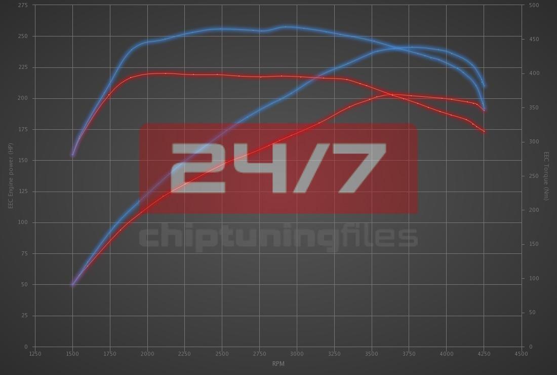 Audi Q3 40 TDI (2.0D) 200hp