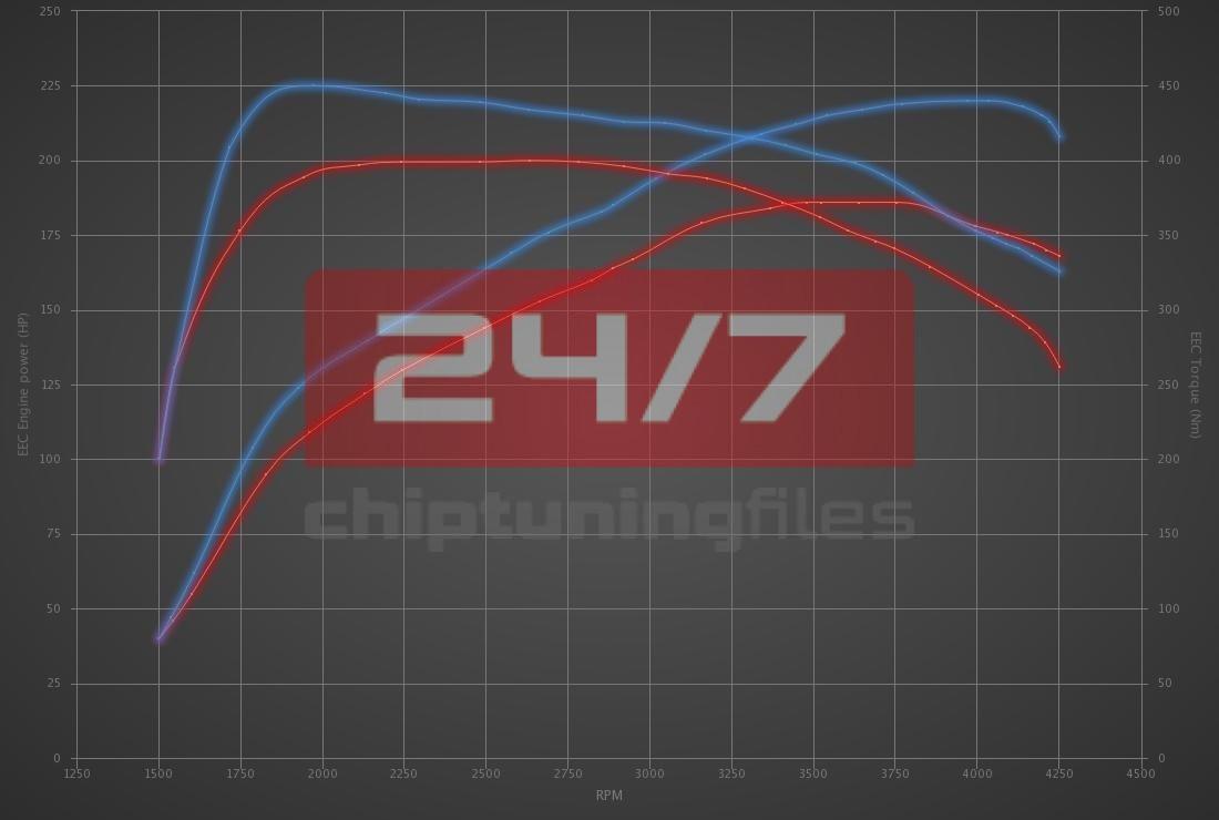 Audi Q5 40 TDI MHEV (2.0D) 204hp