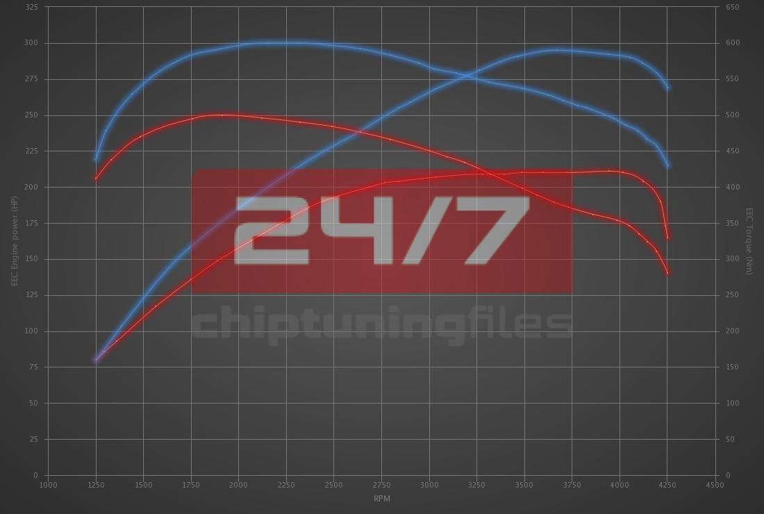 Audi A6 3.0 TDI 211hp