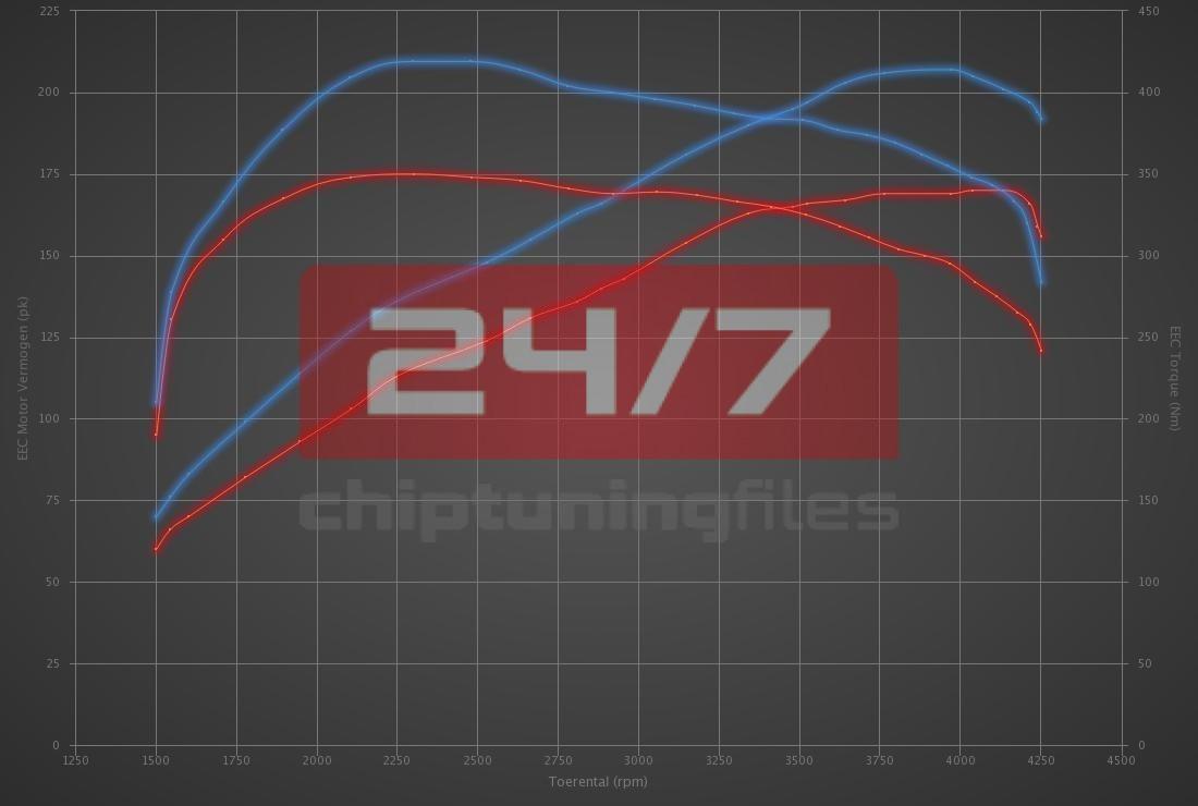 Audi Q5 2.0 TDI CR 170hp