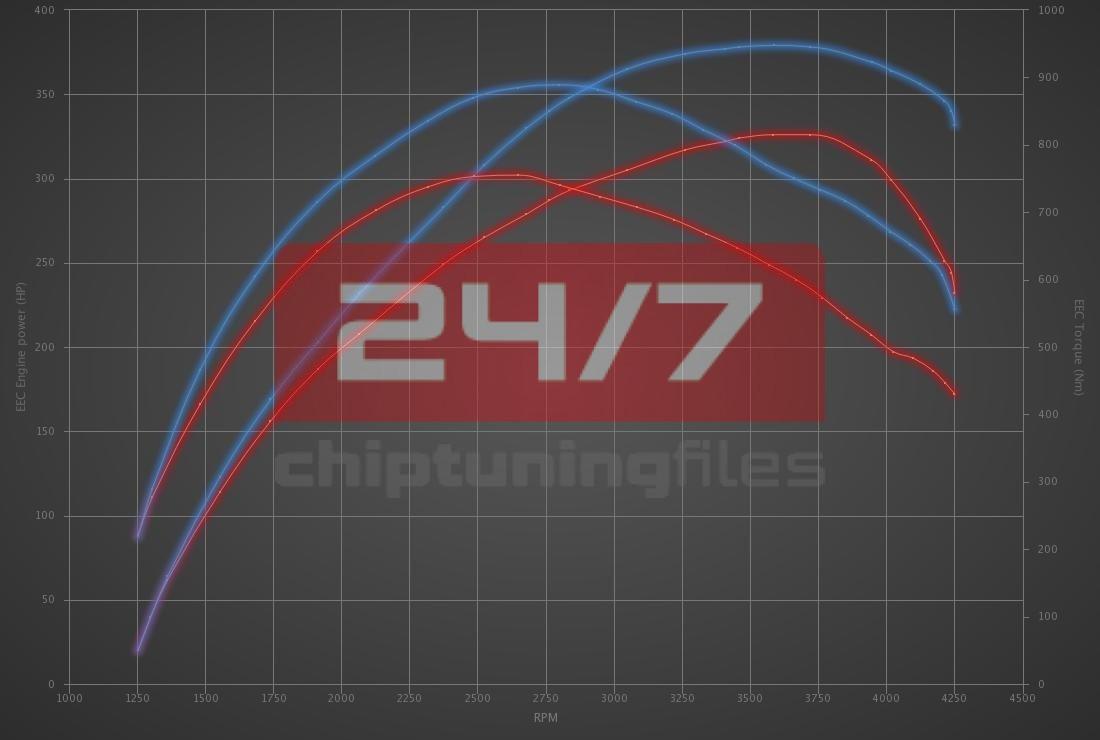 Audi Q7 4.2 TDI 326hp