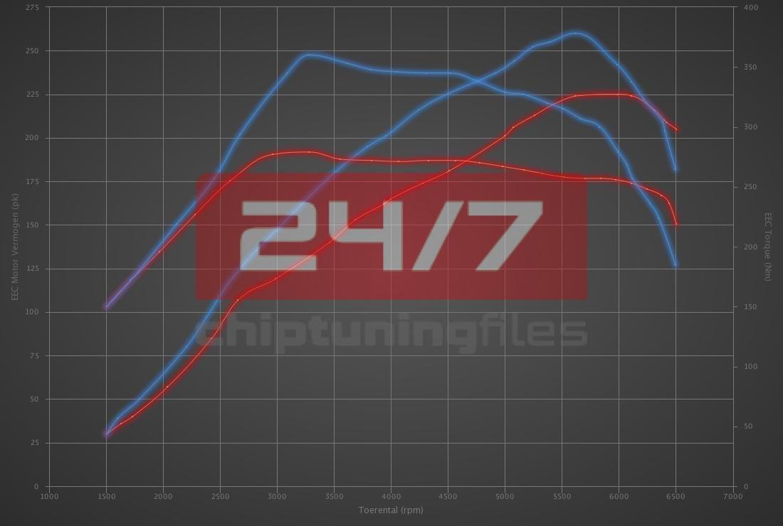 Audi TT 1.8T 20V 225hp