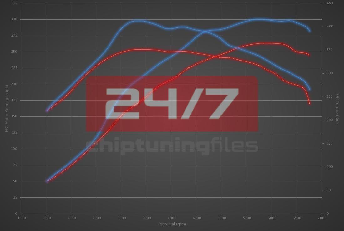Audi S3 2.0 TFSI 265hp