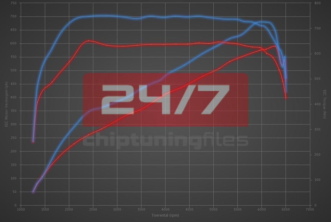 Audi RS6 5.0 TFSI 580hp