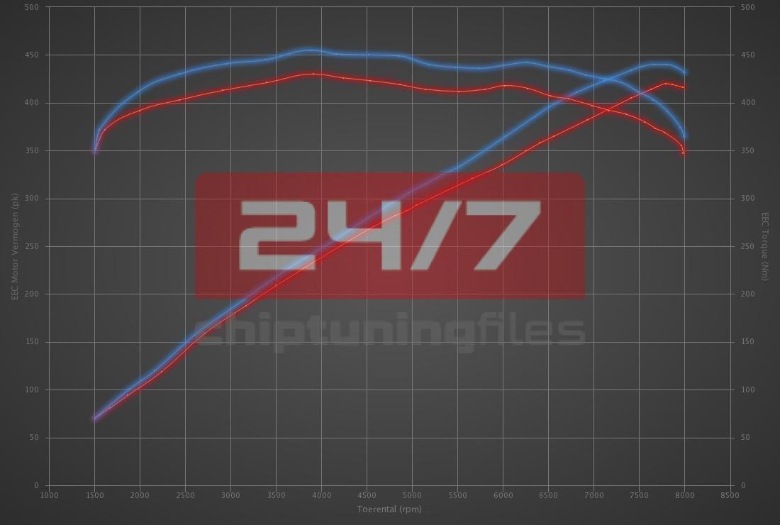 Audi RS4 4.2 FSI V8 420hp