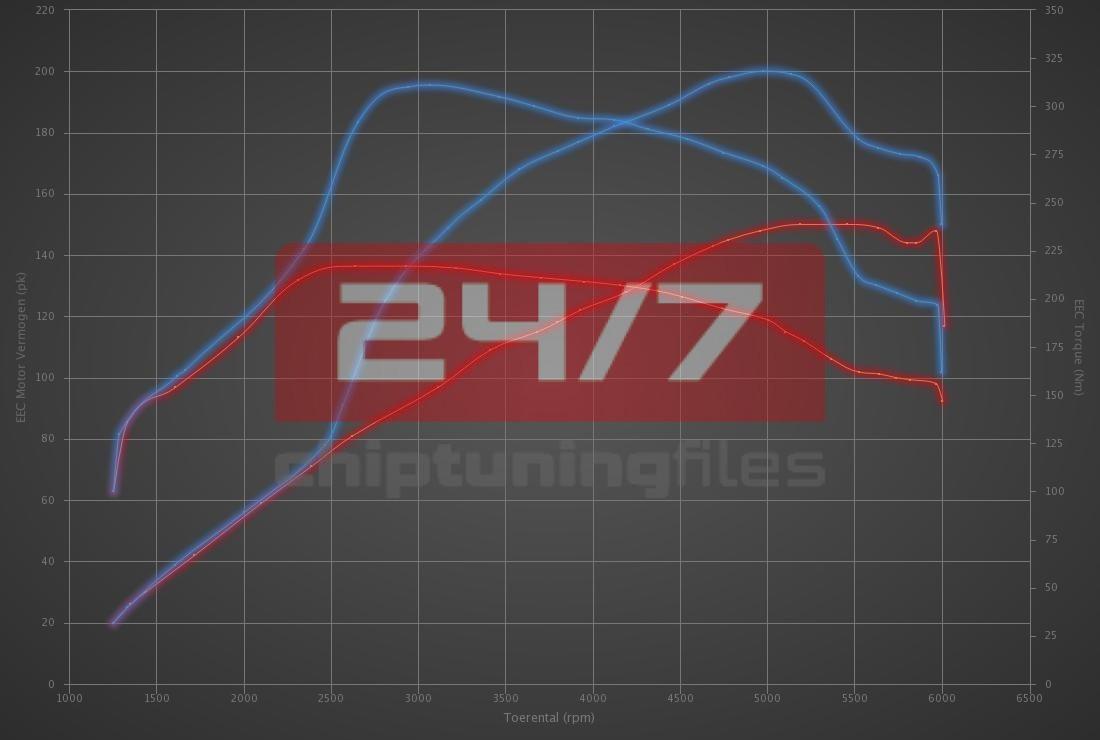 Audi TT 1.8T 20V 150hp
