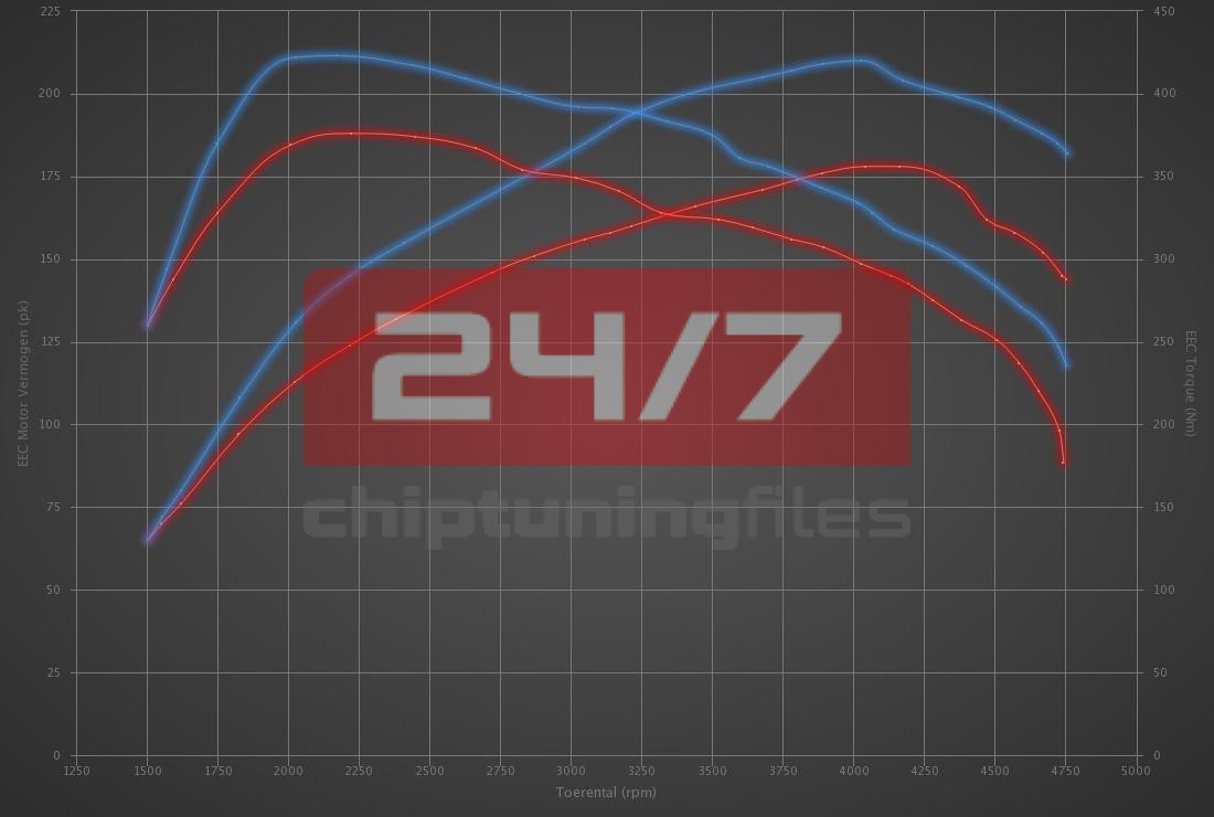 Audi A6 2.0 TDI 177hp