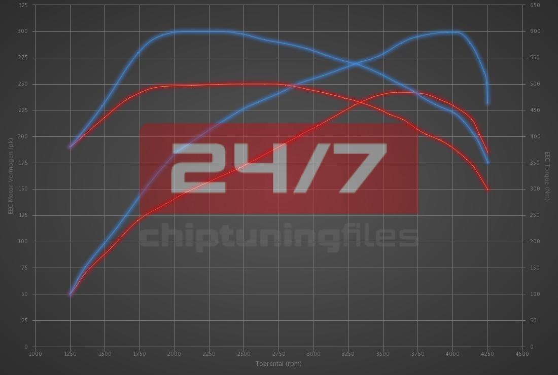 Audi A5 3.0 TDI 245hp