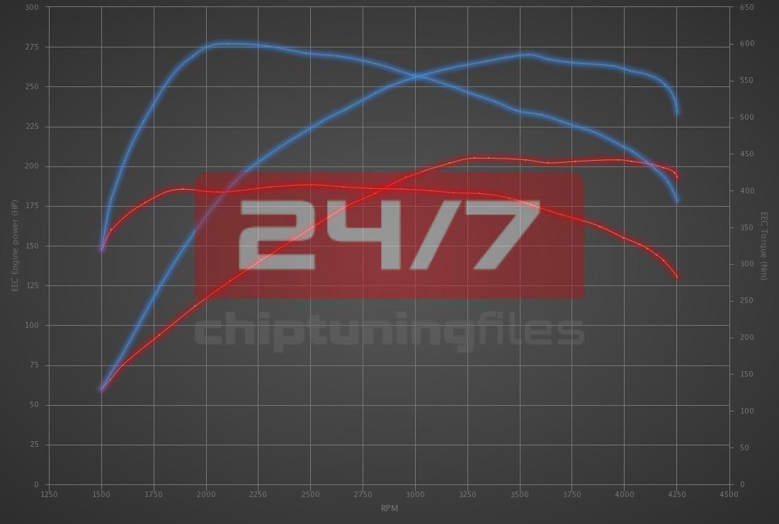 Audi A7 3.0 TDI FWD 204hp