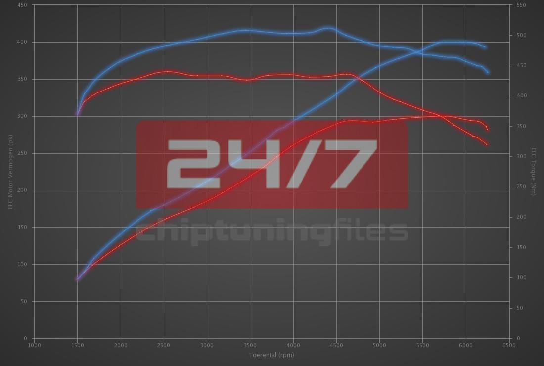 Audi A7 3.0 TFSI 300hp