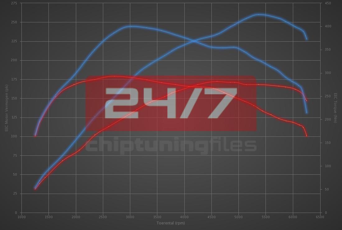 Audi Q3 2.0 TFSI 170hp
