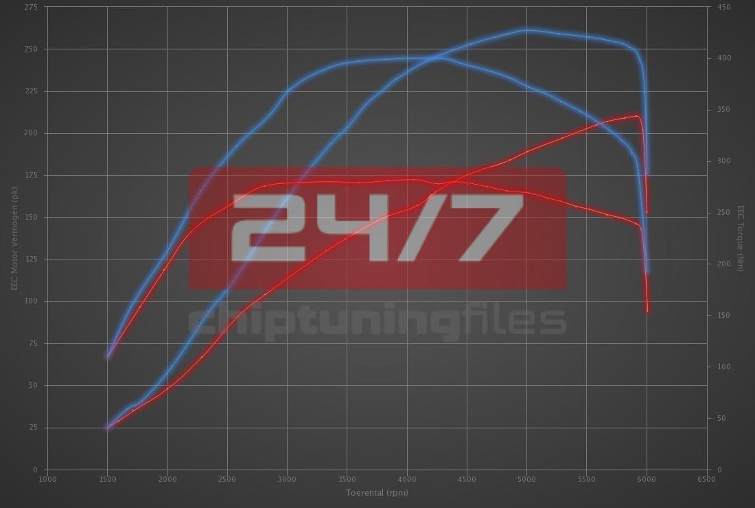 Audi Q3 2.0 TFSI 211hp