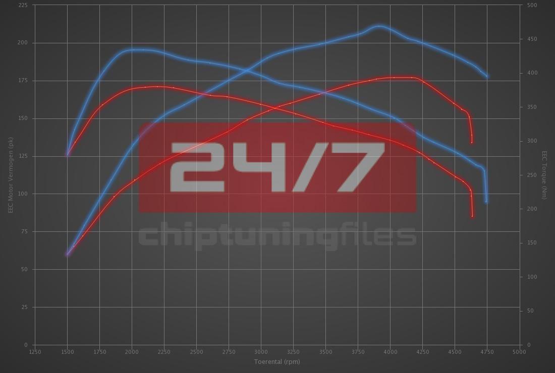 Audi Q3 2.0 TDI CR 177hp