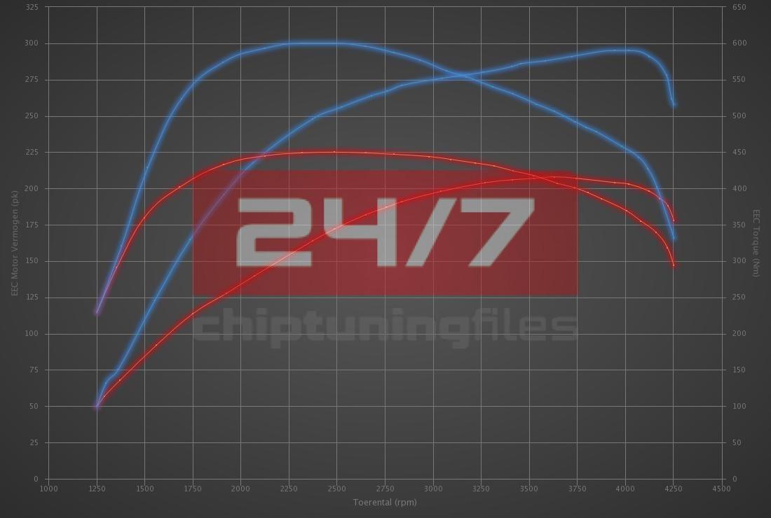 Audi Q7 3.0 TDI 204hp