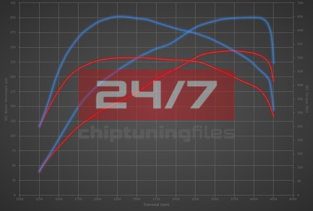 Audi Q7 3.0 TDI 245hp