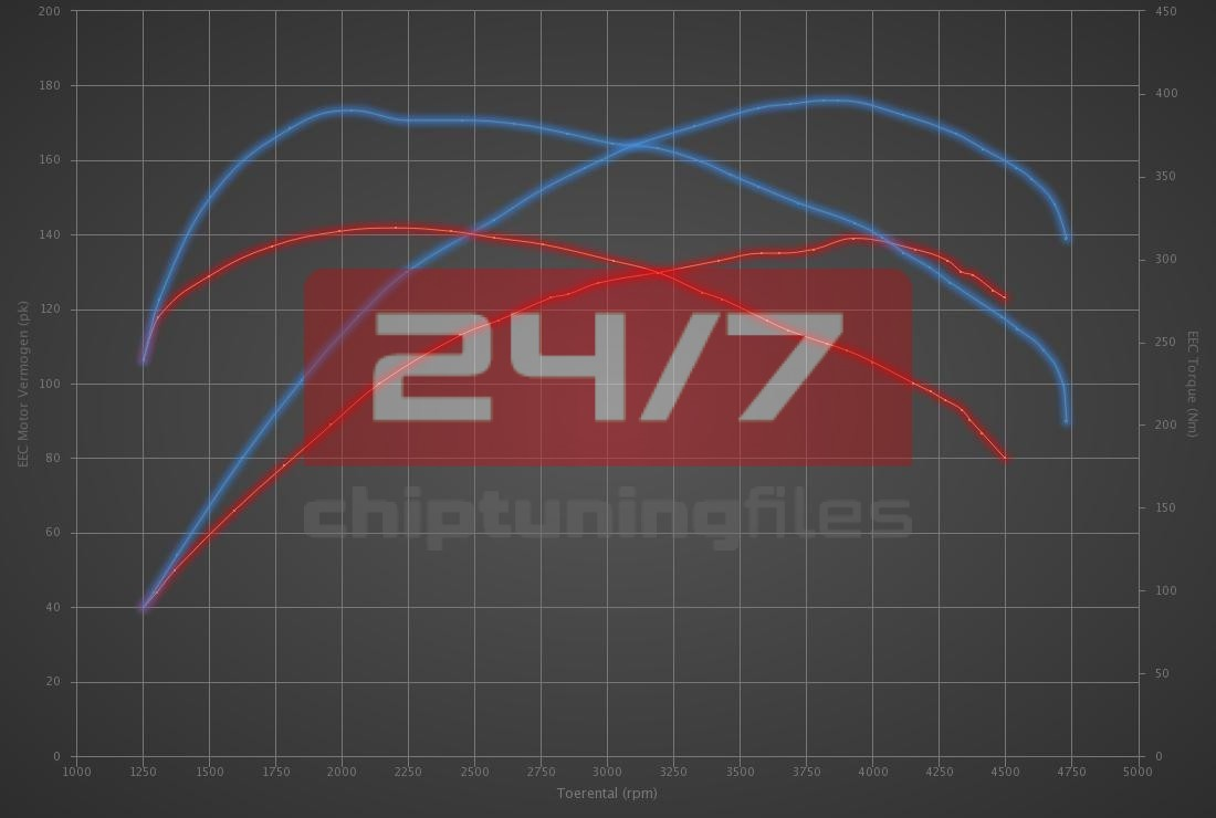 Audi Q3 2.0 TDI CR 140hp