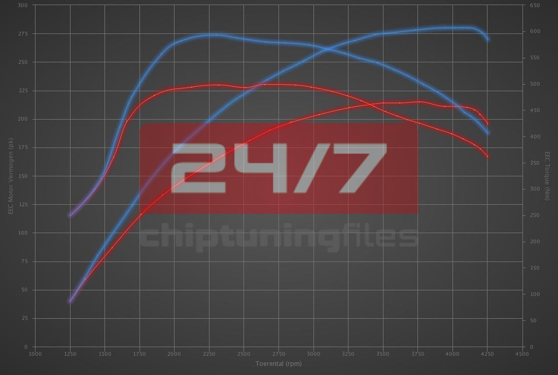 Audi Q5 3.0 TDI 211hp