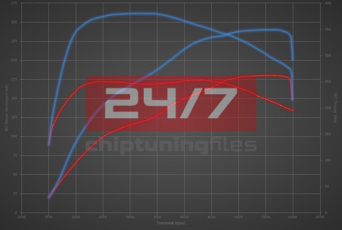 Audi A3 1.8 TFSI 180hp