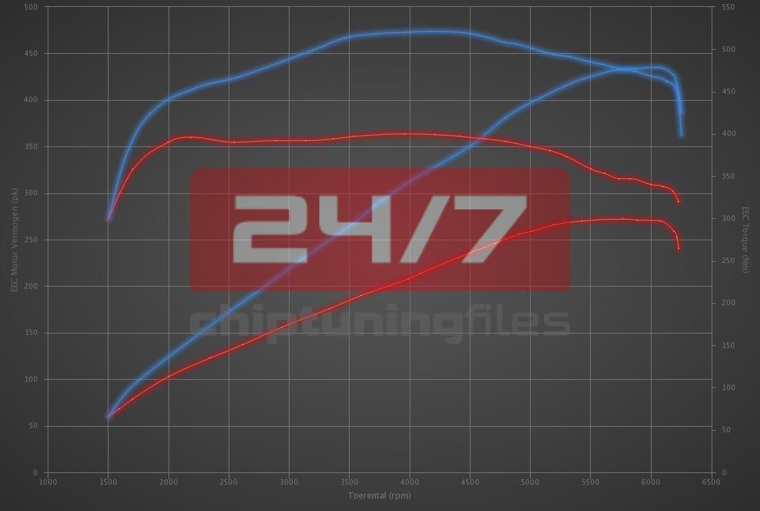 Audi A5 3.0 TFSI 272hp