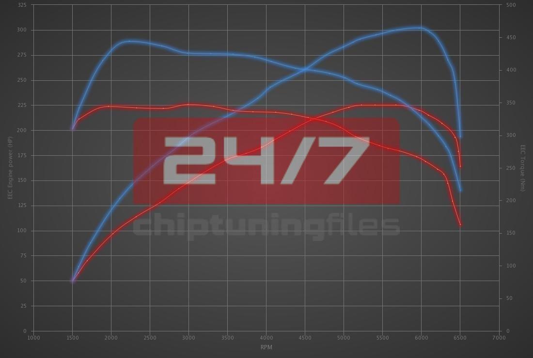 Audi Q5 2.0 TFSI 225hp