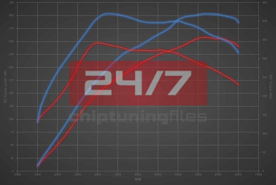 Audi A1 2.0 TFSI 256hp