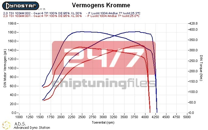 Audi A3 2.0 TDI DPF 136hp