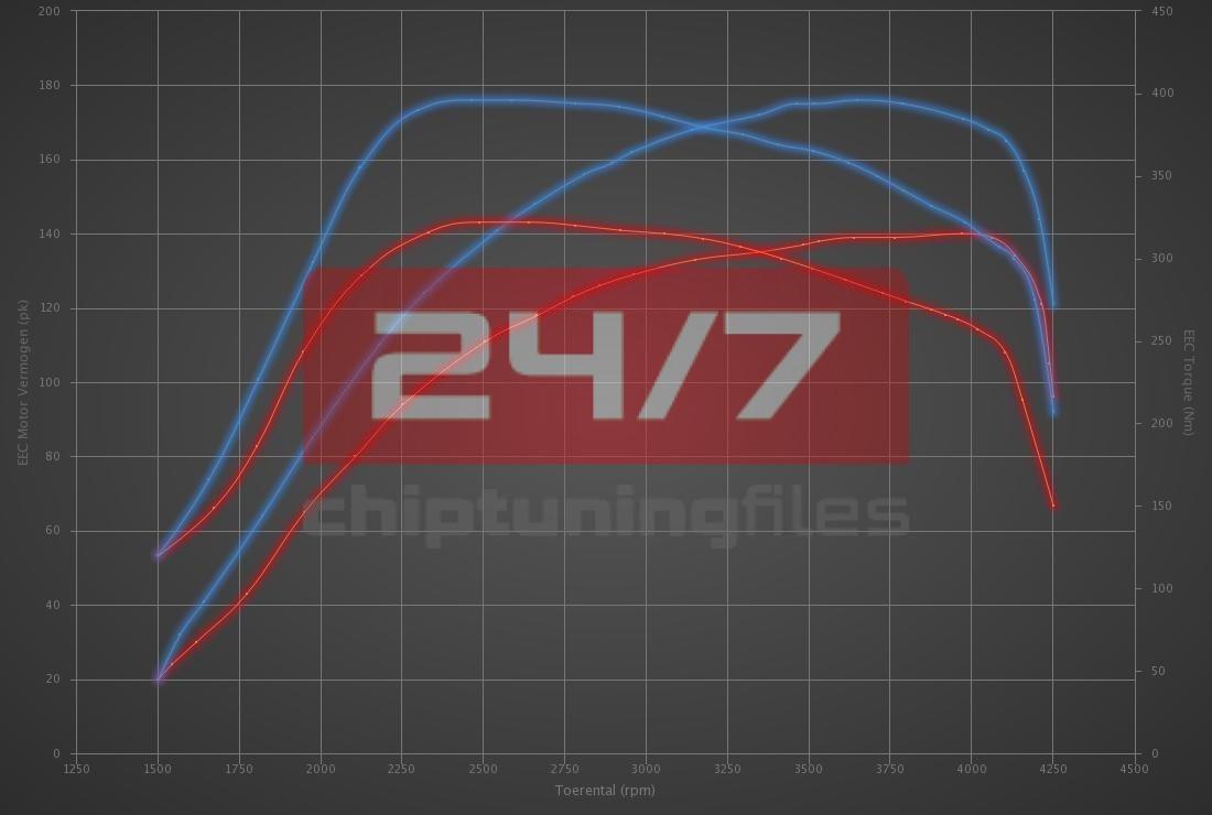 Audi A3 2.0 TDI DPF 140hp