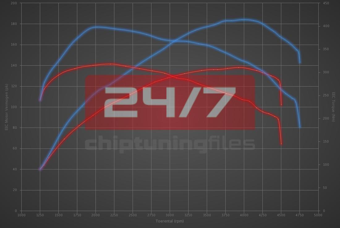 Audi A3 2.0 TDI CR 140hp