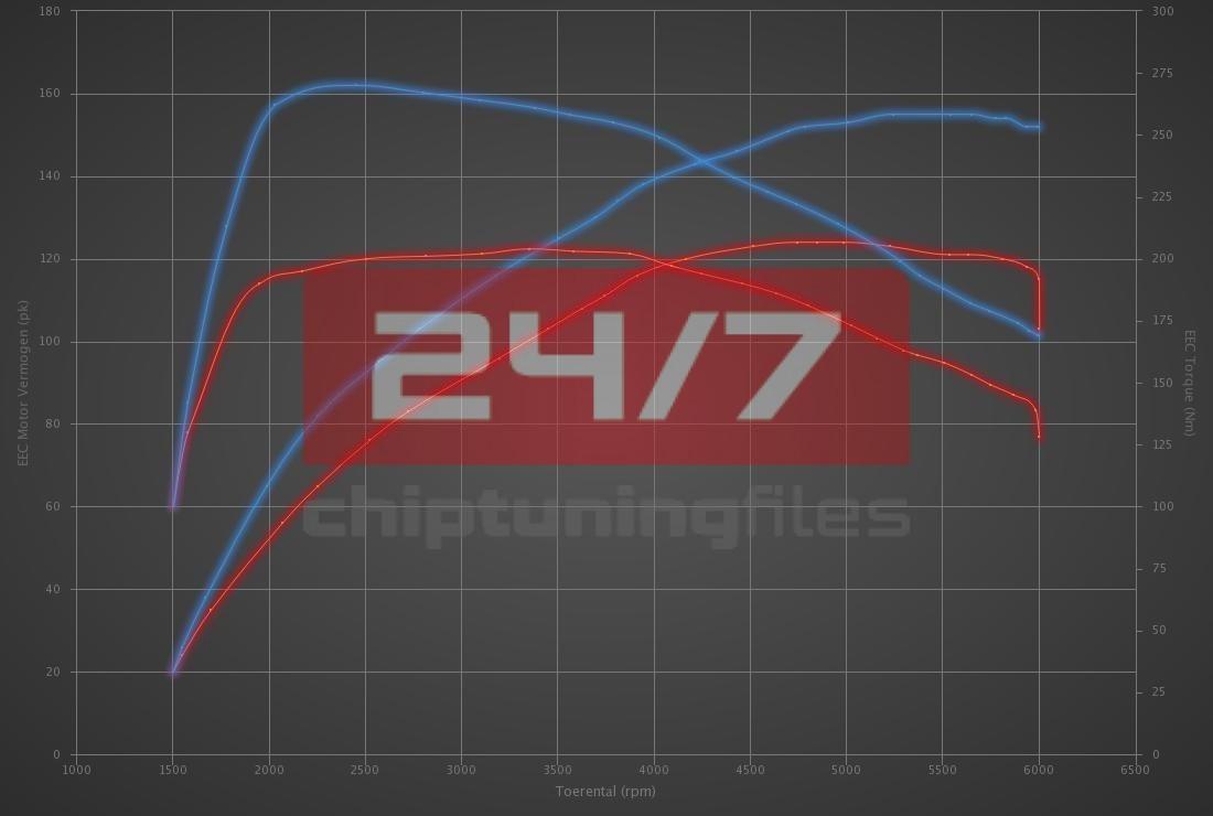 Audi A3 1.4 TFSI 122hp (CMBA-CPVA)