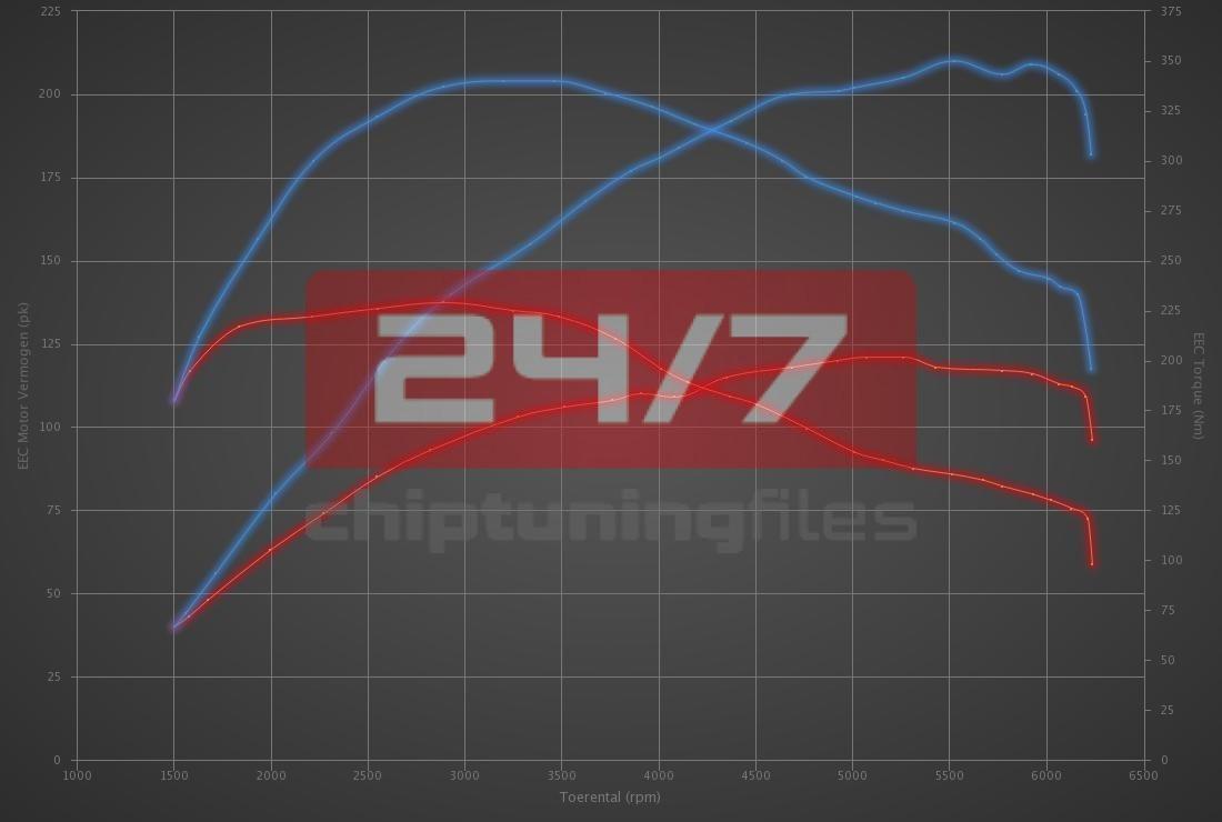 Audi A4 1.8 TFSI 120hp