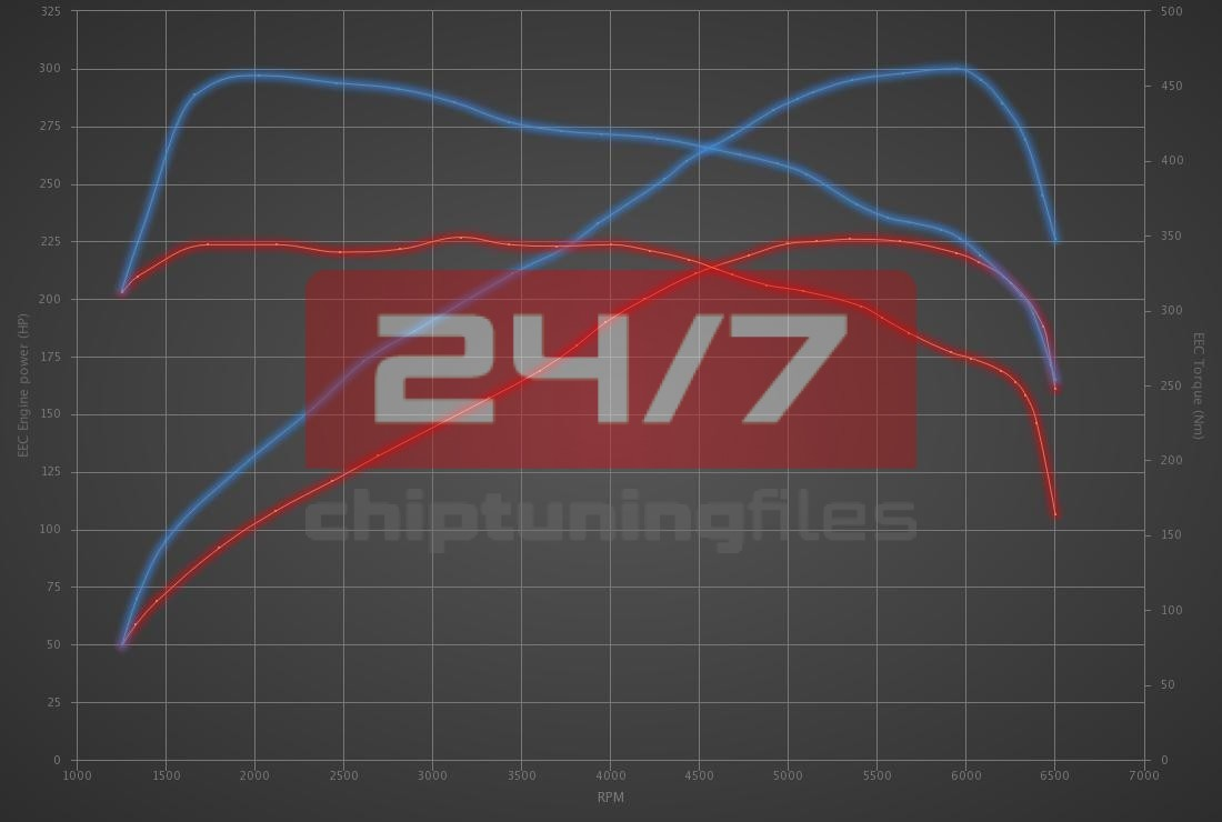 Audi A4 2.0 TFSI 225hp
