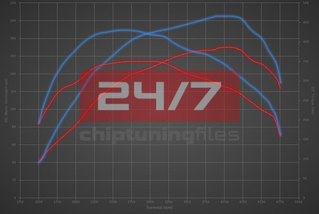 Audi A4 2.0 TDI CR 177hp