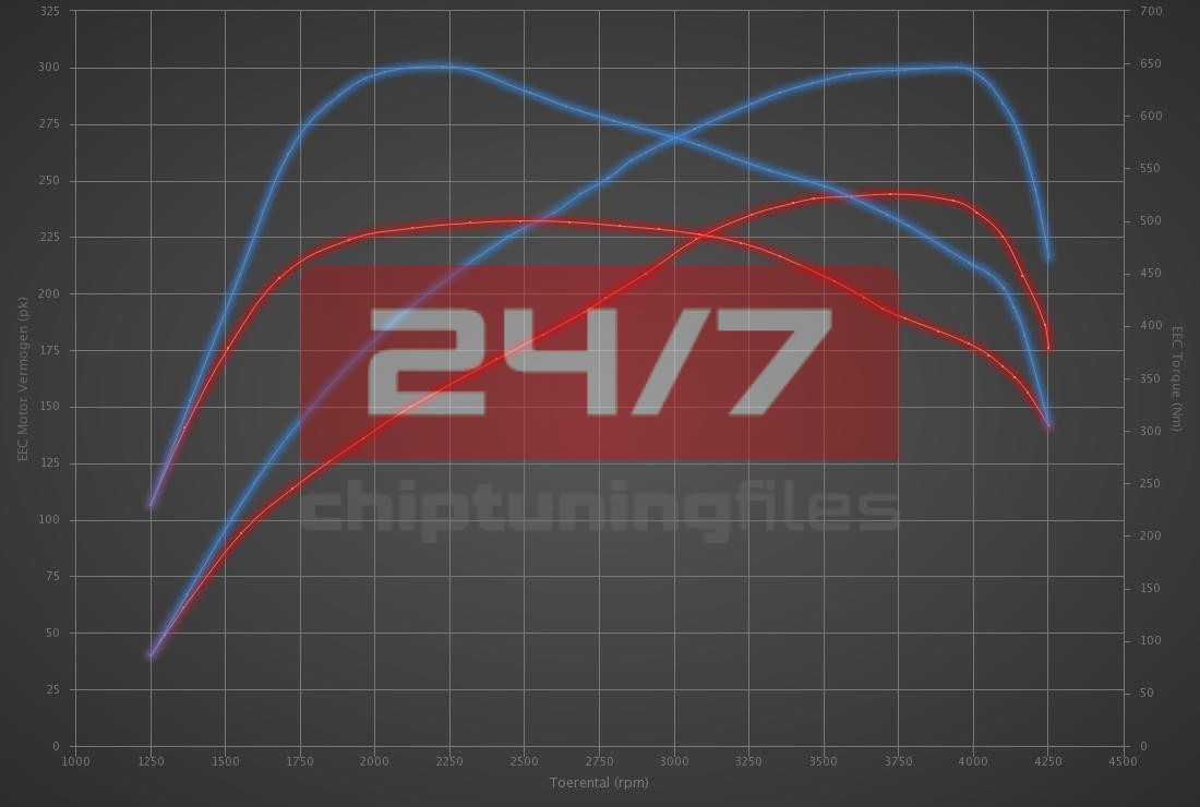 Audi A4 3.0 V6 TDI 245hp