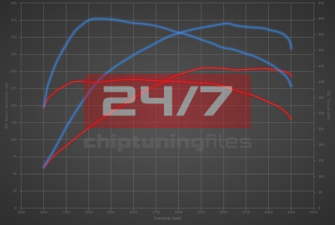 Audi A4 3.0 V6 TDI FW 204hp