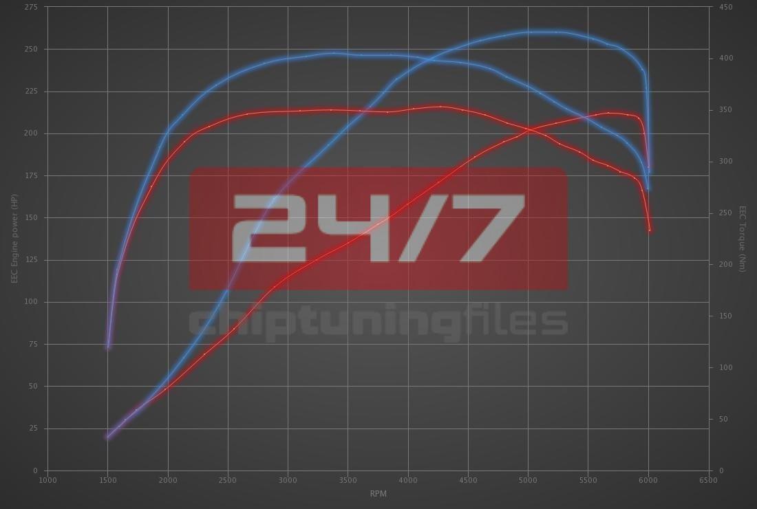 Audi A5 2.0 TFSI 211hp