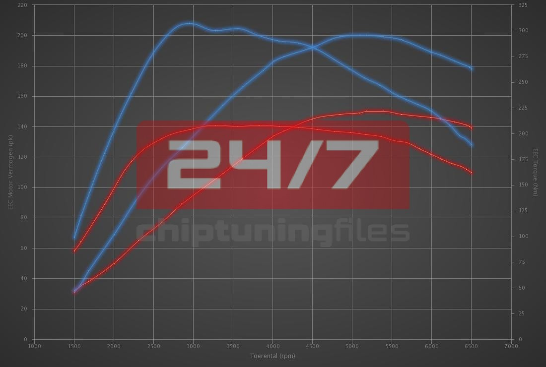 Audi A6 1.8 T 150hp