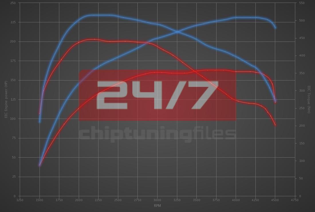 Audi A6 2.7 TDI 163hp