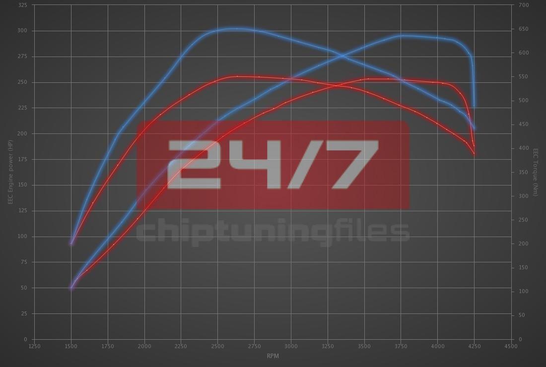 Audi A8 3.0 TDI 250hp