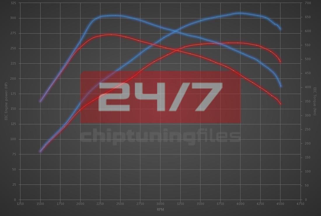 Audi A8 3.0 TDI 258hp